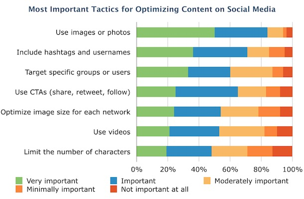 Social-Optimization-Tactics
